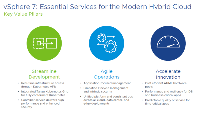 vSphere 7 - Essential services for the modern hybrid cloud